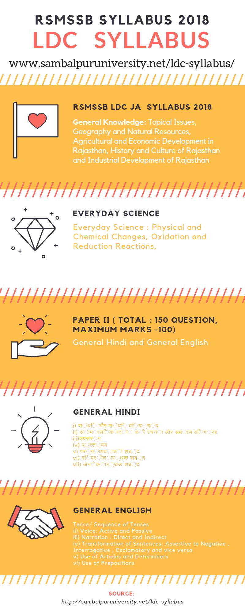 LDC Syllabus Infographic
